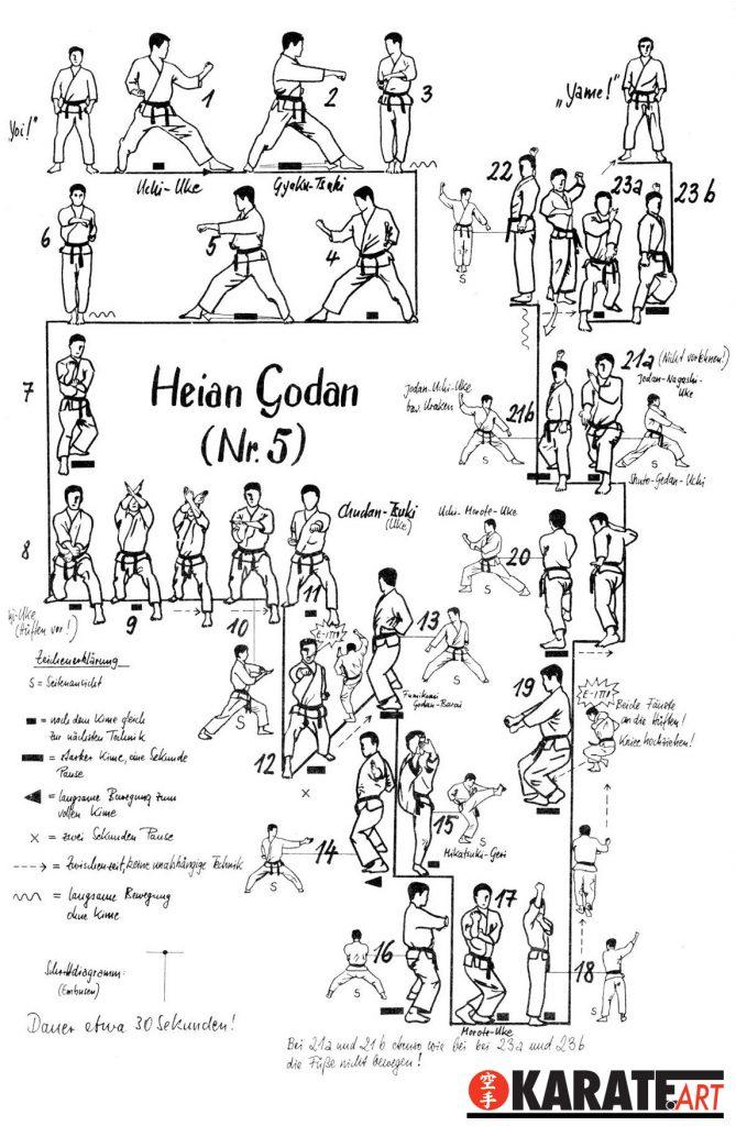 Heian Godan Kata Shotokan